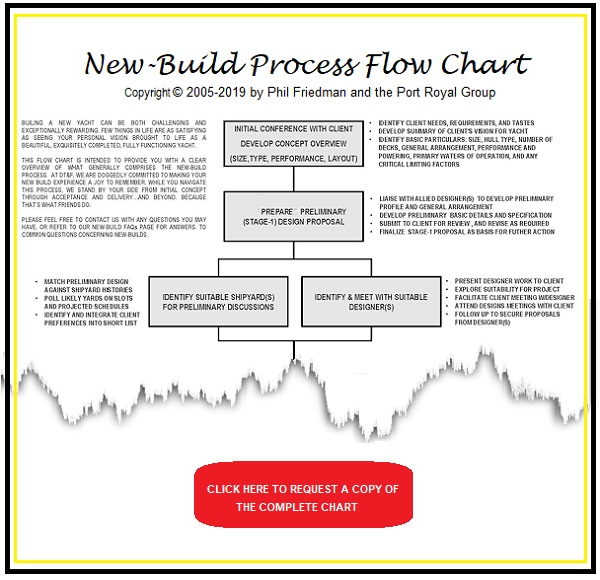 new-build-flow-chart_truncated4 - image